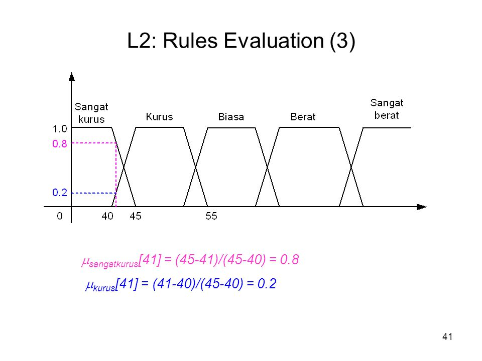 L2: Rules Evaluation (3) sangatkurus[41] = (45-41)/(45-40) = 0.8